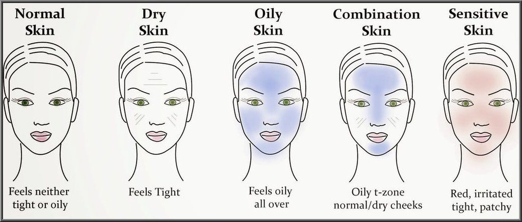 Do you really know your skin type? Read this to make sure!